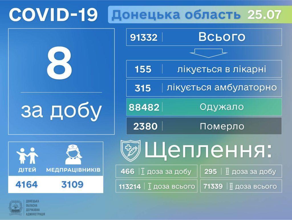 Информация о распространении коронавируса в Донецкой области по состоянию на 26 июля