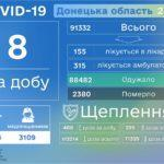 Одужують вже більше. В Україні від наслідків COVID-19 померли ще дві людини