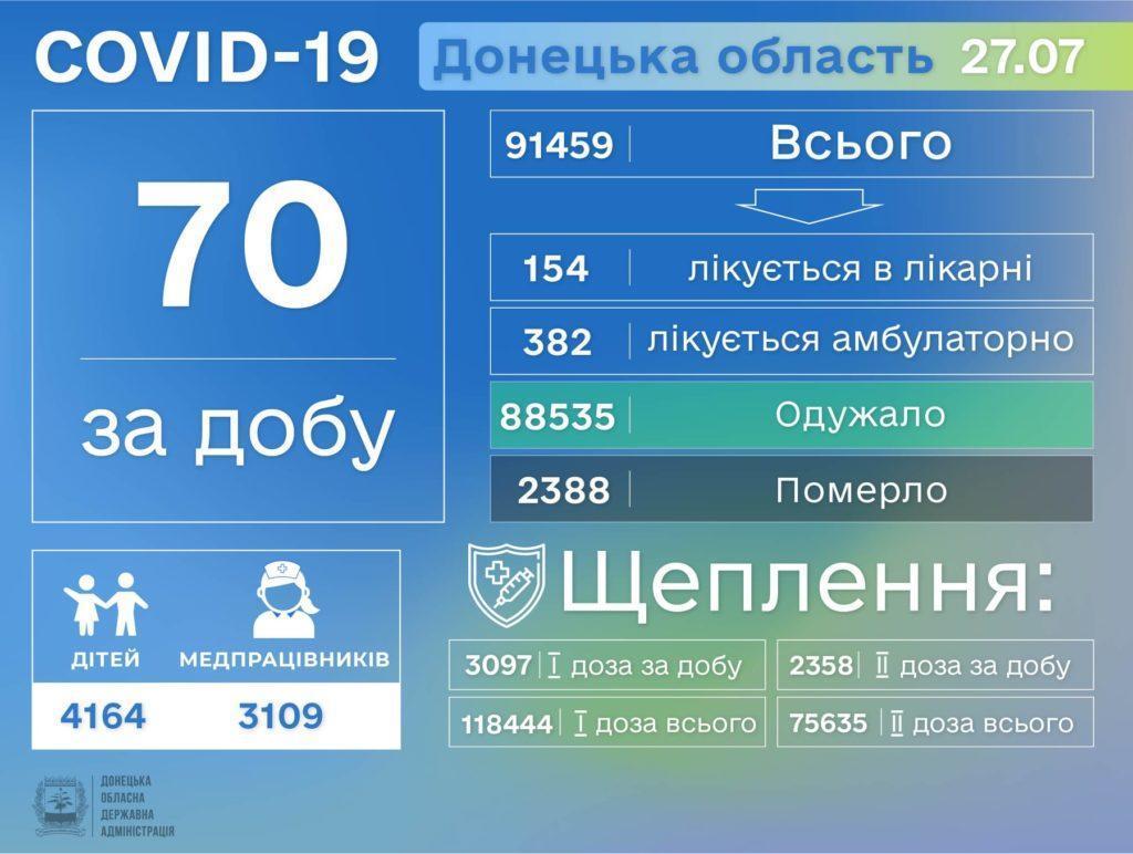 Информация о распространении коронавируса в Донецкой области по состоянию на 28 июля