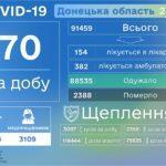 """COVID-19: в Україні помер перший пацієнт з новим штамом """"Дельта"""""""