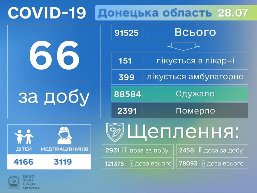 Інформація про розповсюдження коронавірусу на Донеччині станом на 29 липня