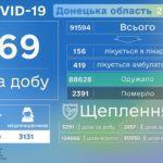 На Донеччині за добу лікарі виявили COVID-19 майже у 70 людей