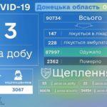 На Донеччині на COVID-19 досі хворіє 375 людей, — ДонОДА