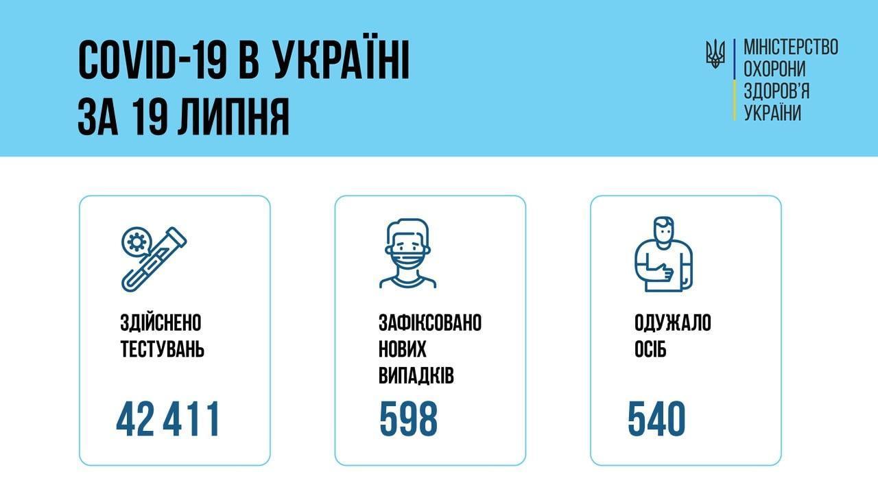 інфографіка МОЗ коронавірус 20 липня