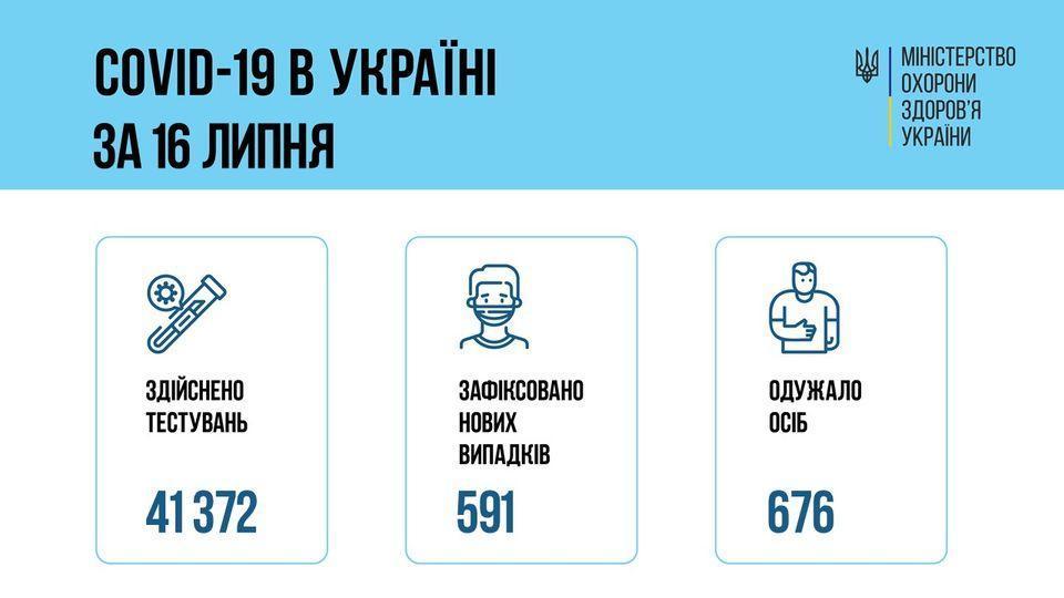коронавірус інфографіка МОЗ 17 липня