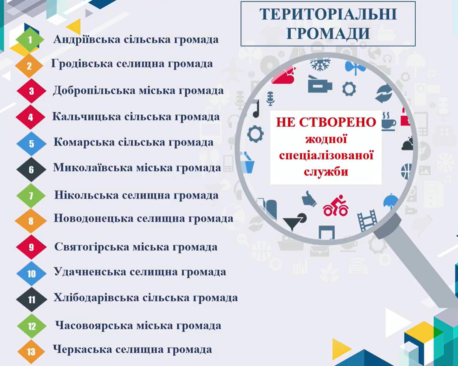 Громади Донецької області, де немає спеціалізованих служб для жертв домашнього насильства