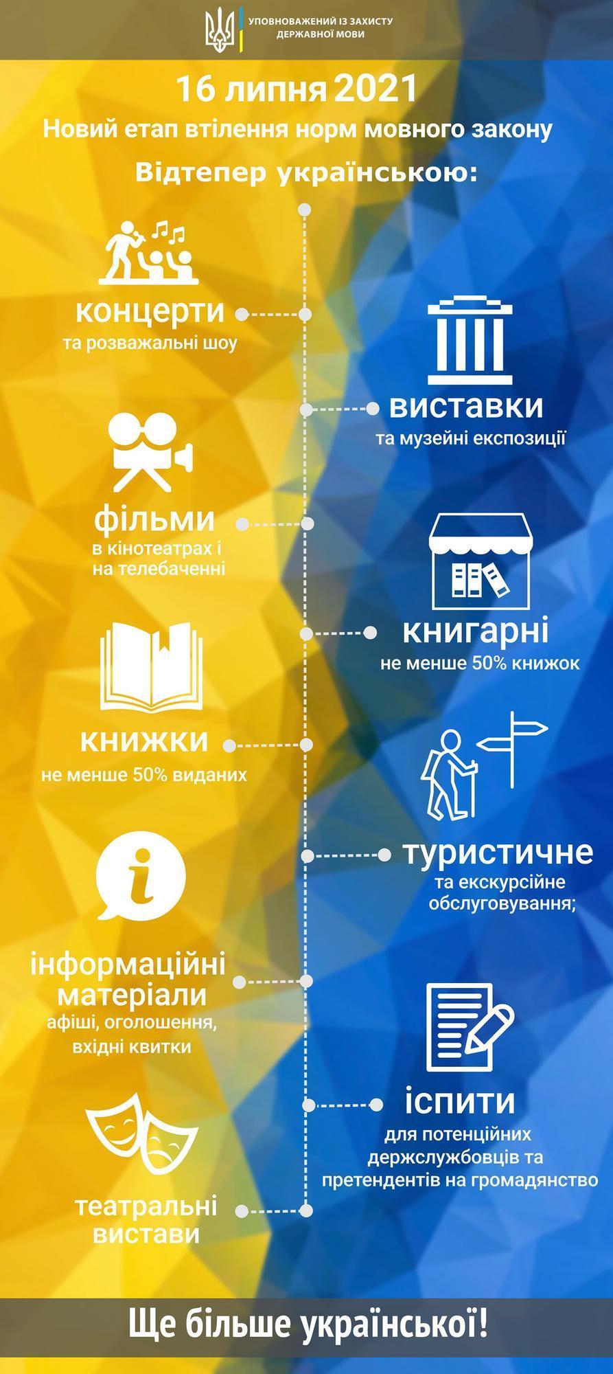 инфографика требования языкового закона культура