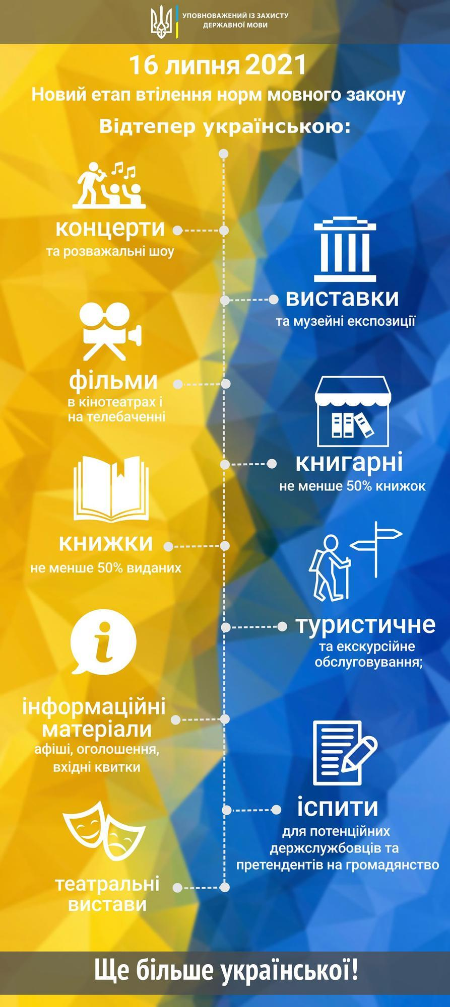 інфографіка вимоги мовного закону до сфери культури розваг туризму