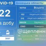 На Донеччині внаслідок COVID-19 померла людина, ще 22 виявились хворими,  —  ДонОДА
