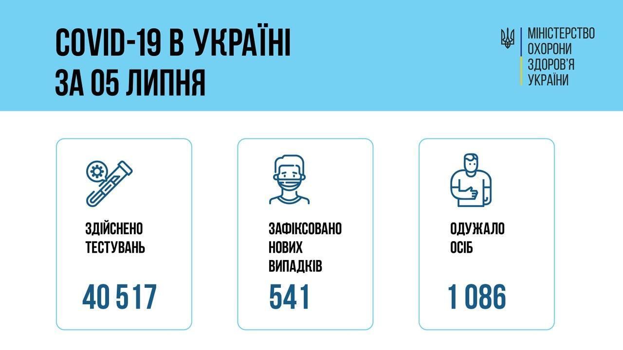 коронавирус инфографика МОЗ 6 июля