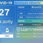 COVID-19: померли 3 мешканці Донеччини та ще 30 людей з інших регіонів
