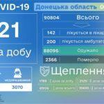 На Донеччині за добу виявили 21 хворого на COVID-19