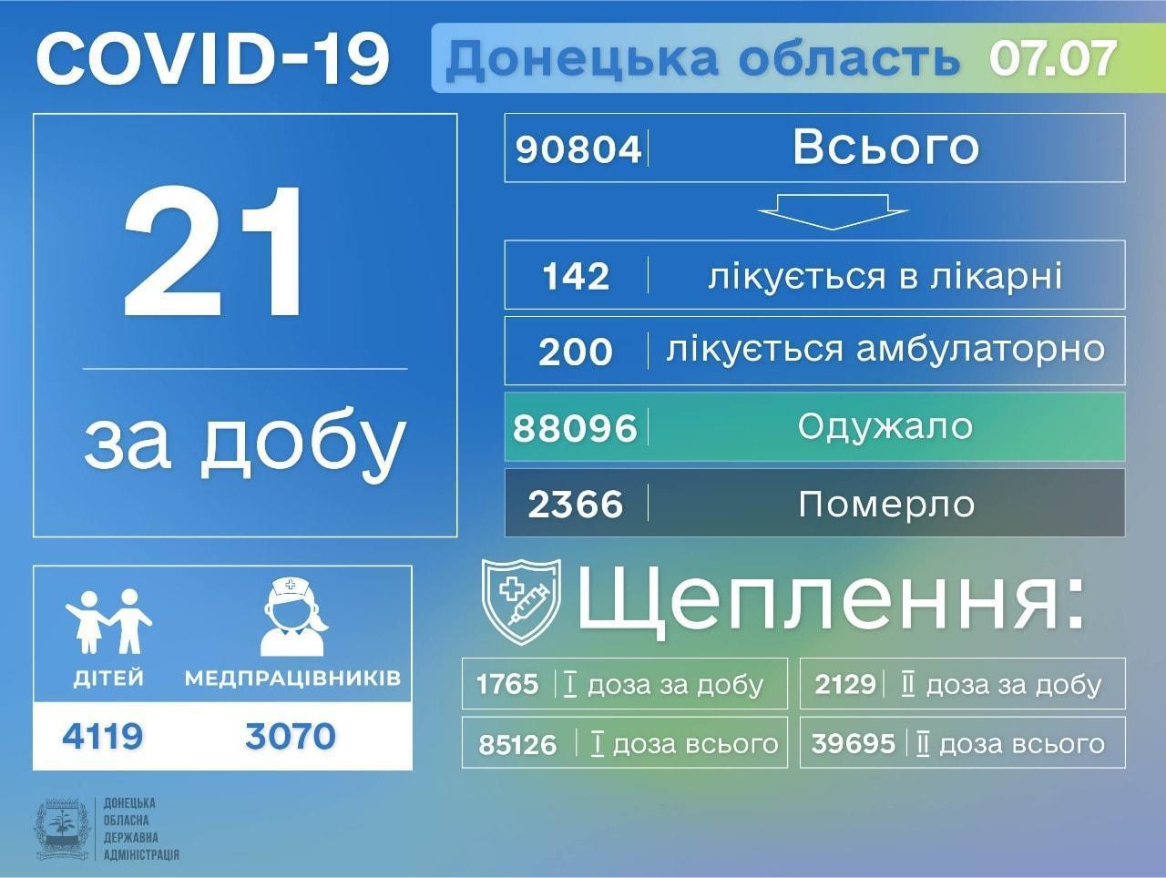 коронавірусна хвороба Донеччина 8 липня інфографіка