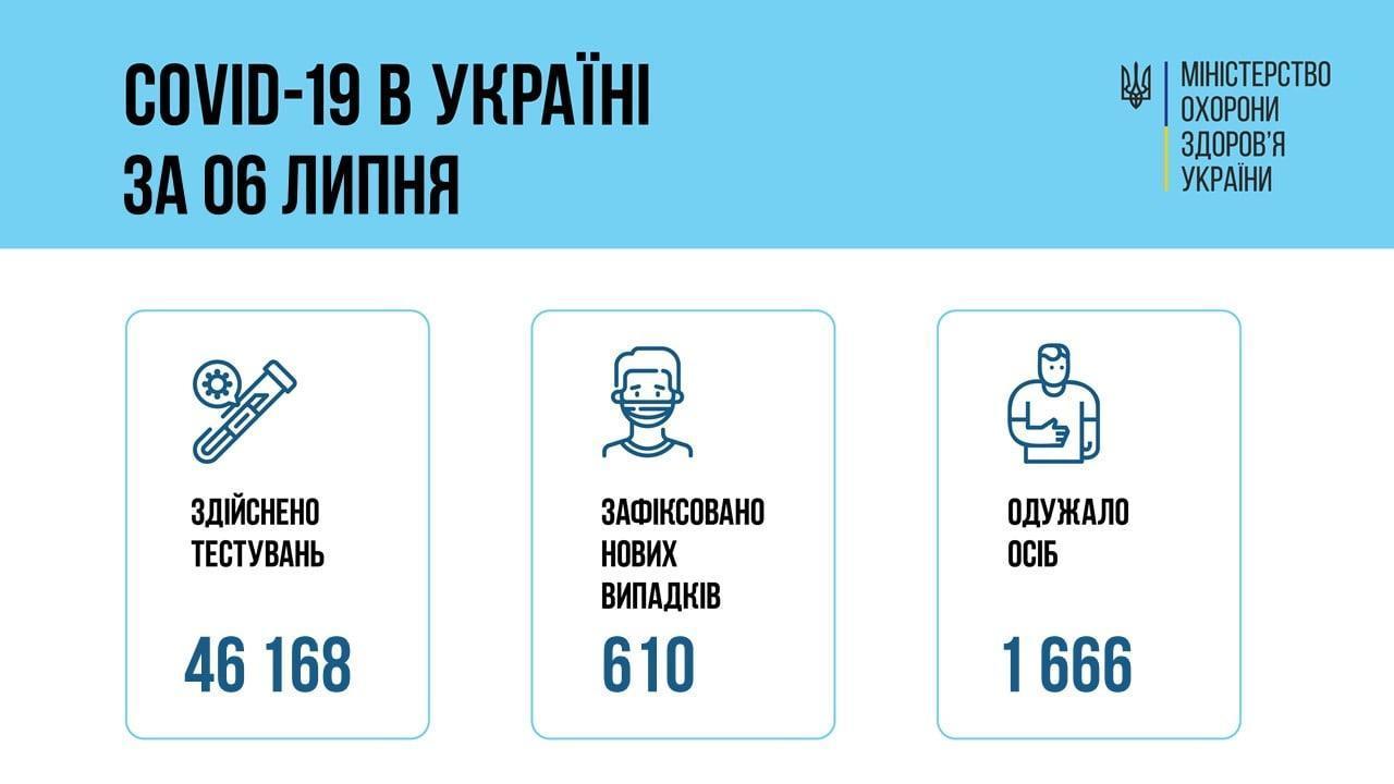 інфографіка МОЗ коронавірус в Україні 7 липня