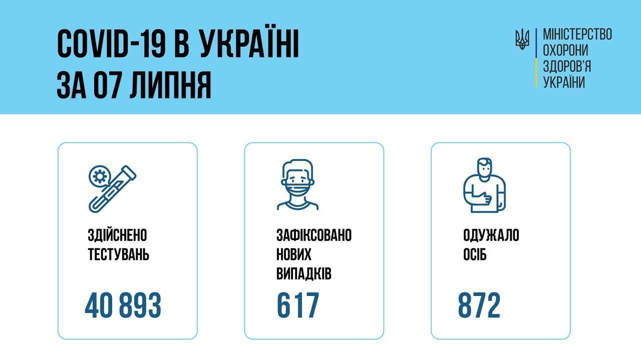 инфографика коронавирус в Украине 8 июля