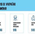 """Донеччина ㅡ в трійці """"лідерів"""" за поширенням COVID-19 в Україні"""
