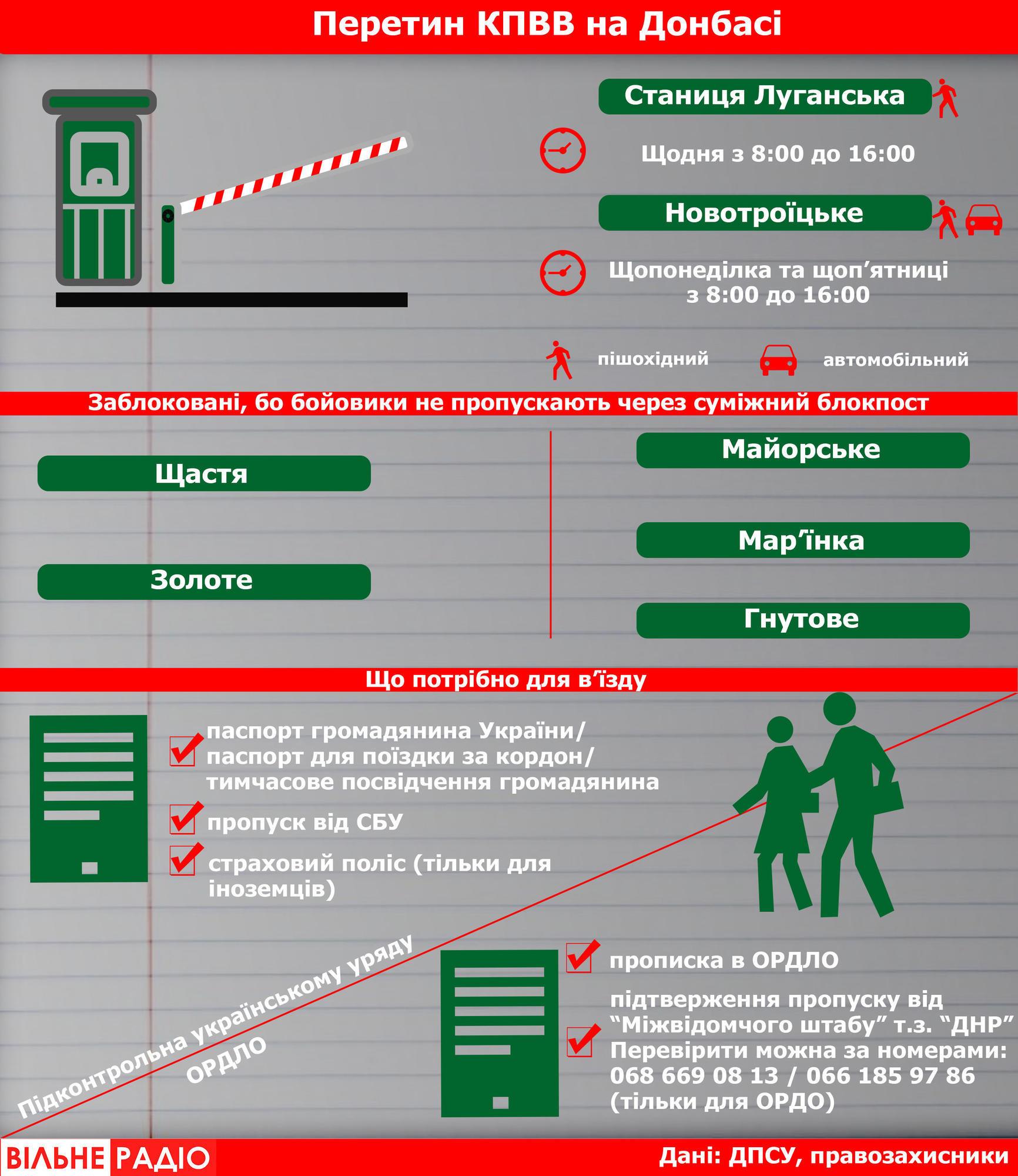 Умови перетину КПВВ Донбасу