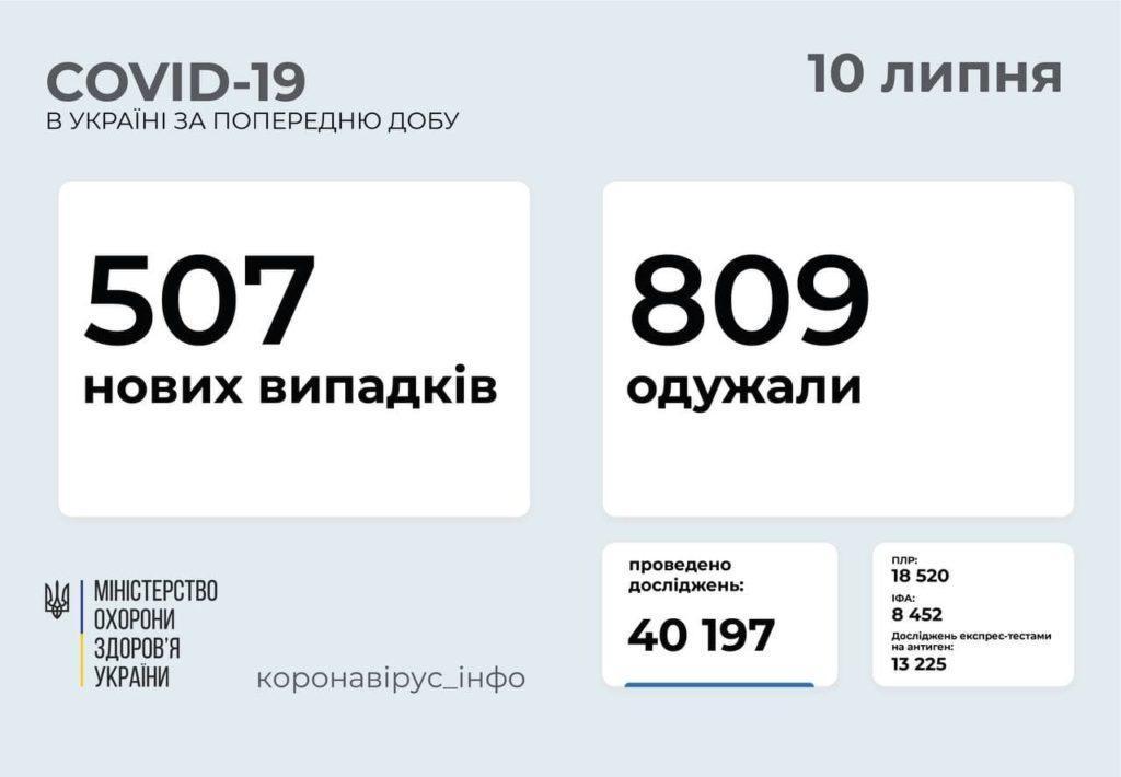 Інформація про розповсюдження коронавірусу в Україні станом на 10 липня