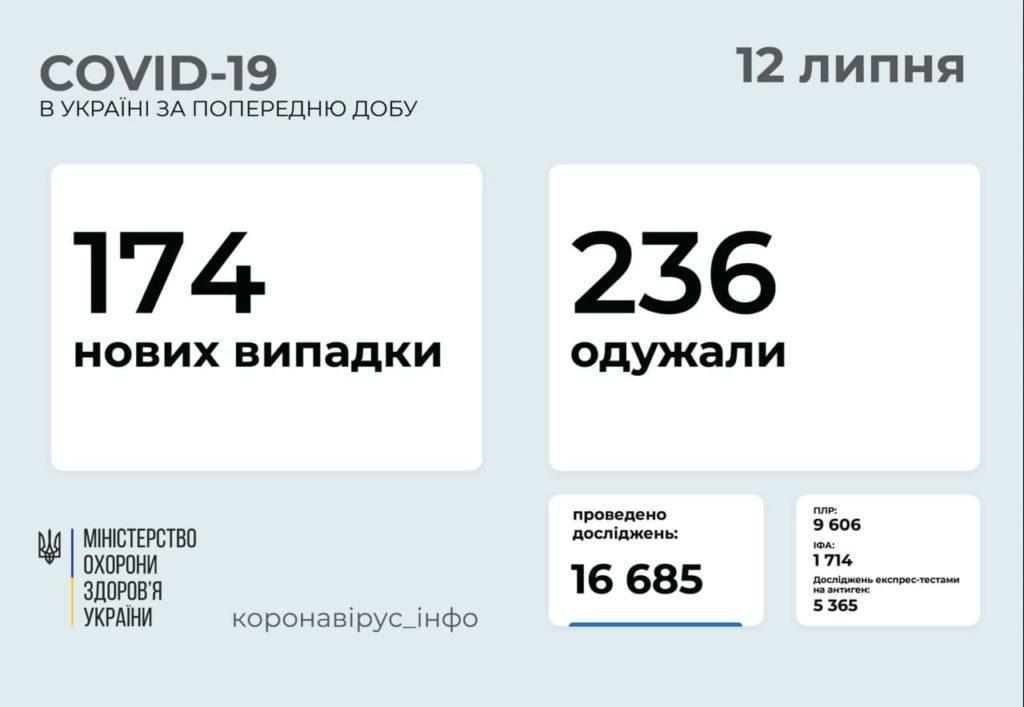 Інформація про розповсюдження коронавірусу в Україні станом на 12 липня