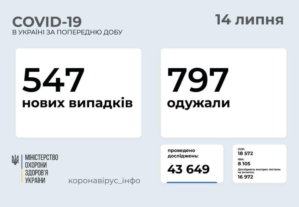 Информация о распространении коронавируса в Украине по состоянию на 14 июля