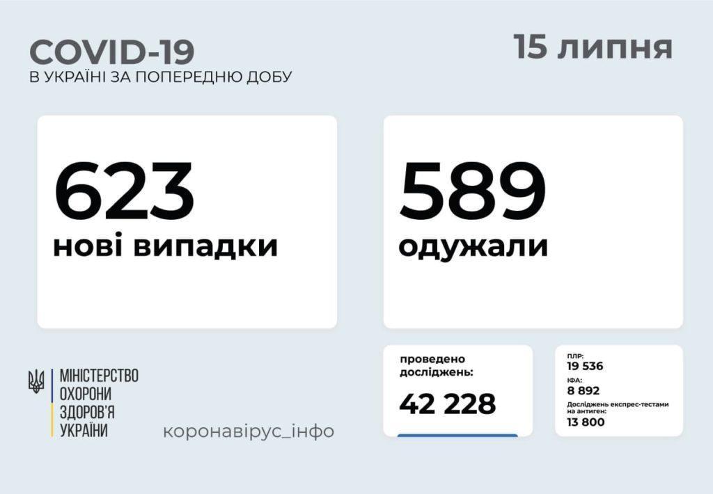 Інформація про розповсюдження коронавірусу в Україні станом на 14 липня