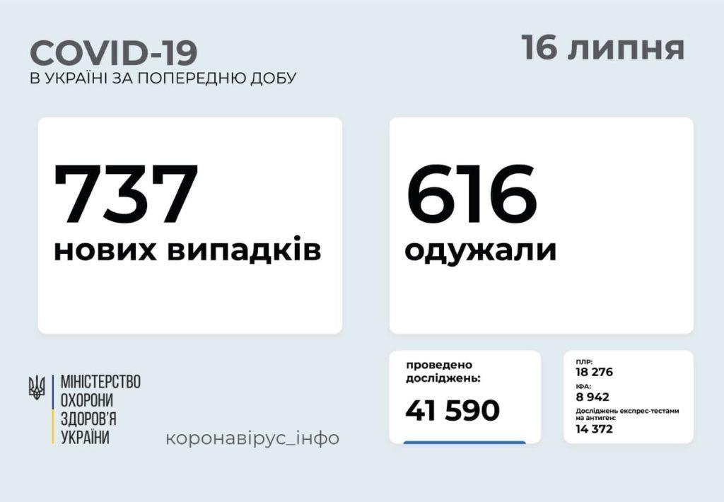 Информация о распространении коронавируса в Украине по состоянию на 16 июля