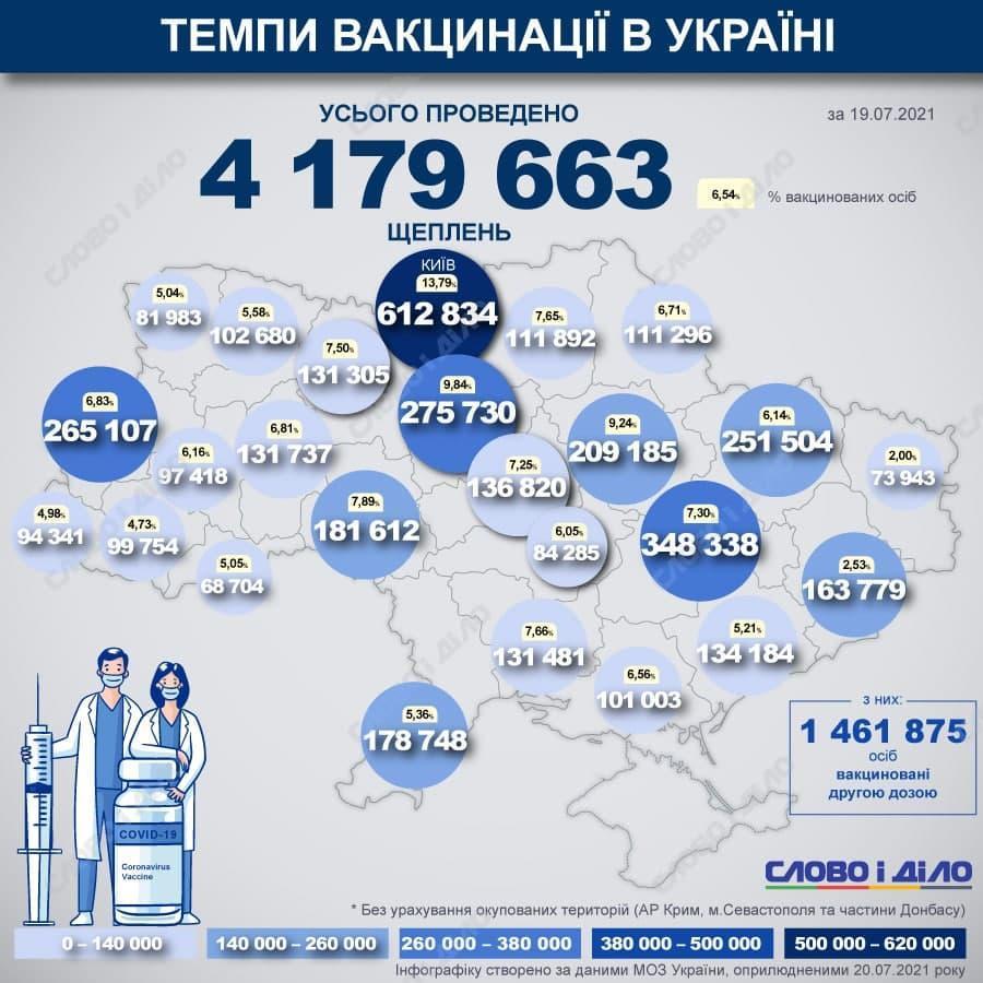 Завтра в Украине прививаться от коронавируса сможет каждый желающий