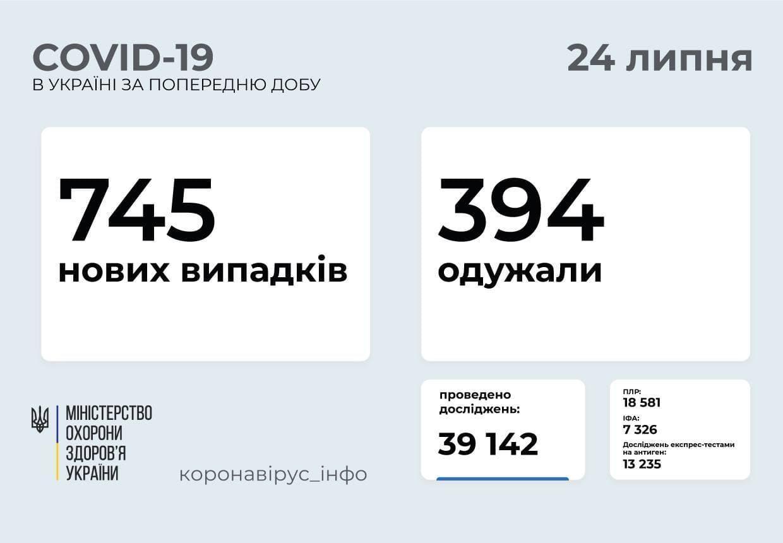 Актуальная информация о коронавирусе в Украине и Донецкой области