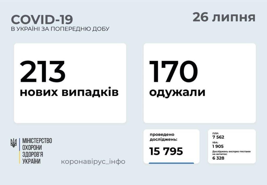 Інформація про розповсюдження коронавірусу в Україні станом на 26 липня
