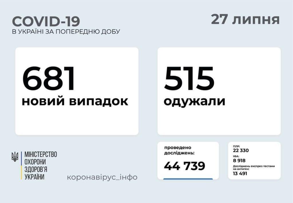 Інформація про розповсюдження коронавірусу в Україні станом на 27 липня