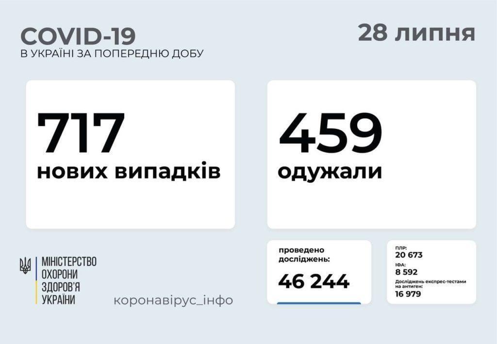 Інформація про розповсюдження коронавірусу в Україні станом на 28 липня