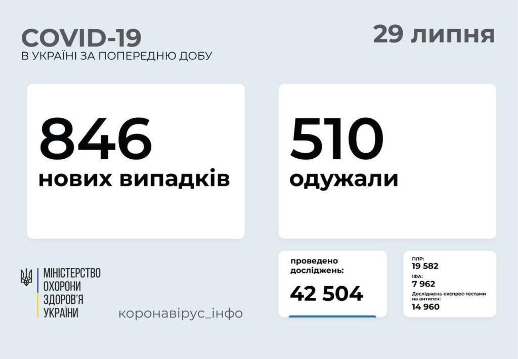 Информация о распространении коронавируса в Украине по состоянию на 29 июля