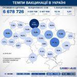 COVID-19: в Украине за день обнаружили почти 800 новых больных. Десятая часть — из Донетчины