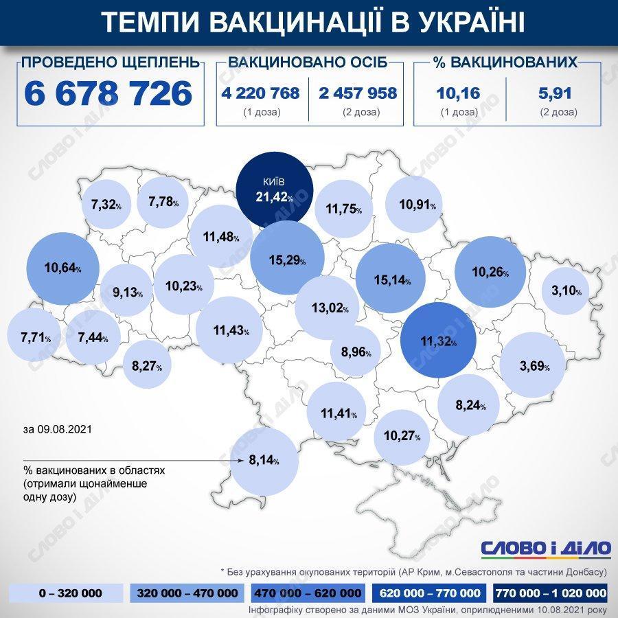 На Донеччині відсоток вакцинованих від коронавірусу один із найменших по Україні