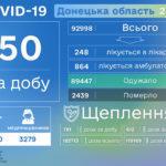 В Донецкой области за сутки врачи обнаружили COVID-19 у полусотни людей