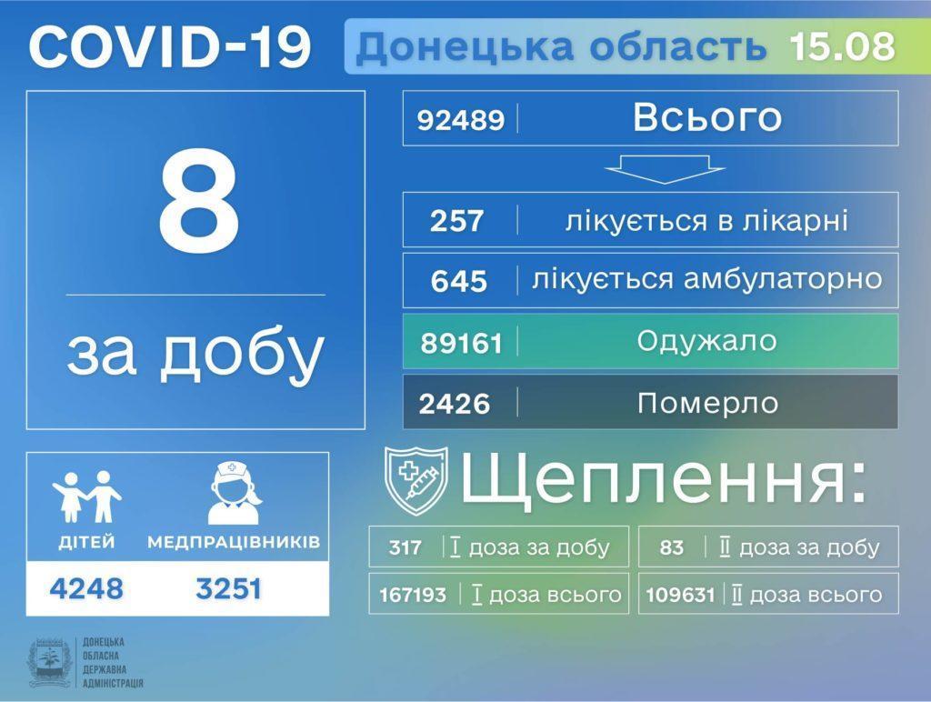 Информация о распространении коронавируса в Донецкой области по состоянию на 16 августа