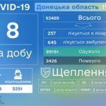 За воскресенье в Украине обнаружили еще более четырехсот новых больных с COVID-19