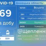 COVID-19: На Донетчине умерли 5 больных, 69 человек оказались инфицированными