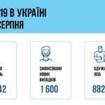 COVID-19 в Донецкой области: умер 1 человек, обнаружили болезнь у 20 медработников
