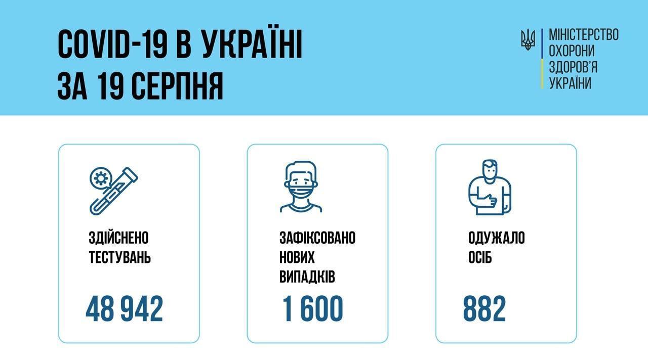 коронавірус в Україні 20 серпня інфографіка МОЗ