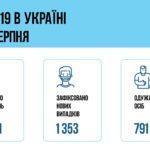 В Донецкой области в результате COVID-19 умерли два человека