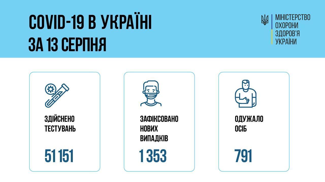 инфографика МОЗ о коронавирусе 13 августа в Украине