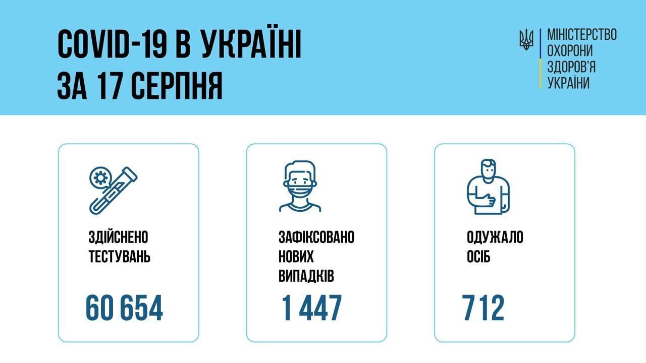 коронавірусна хвороба в Україні 18 серпня інфографіка МОЗ