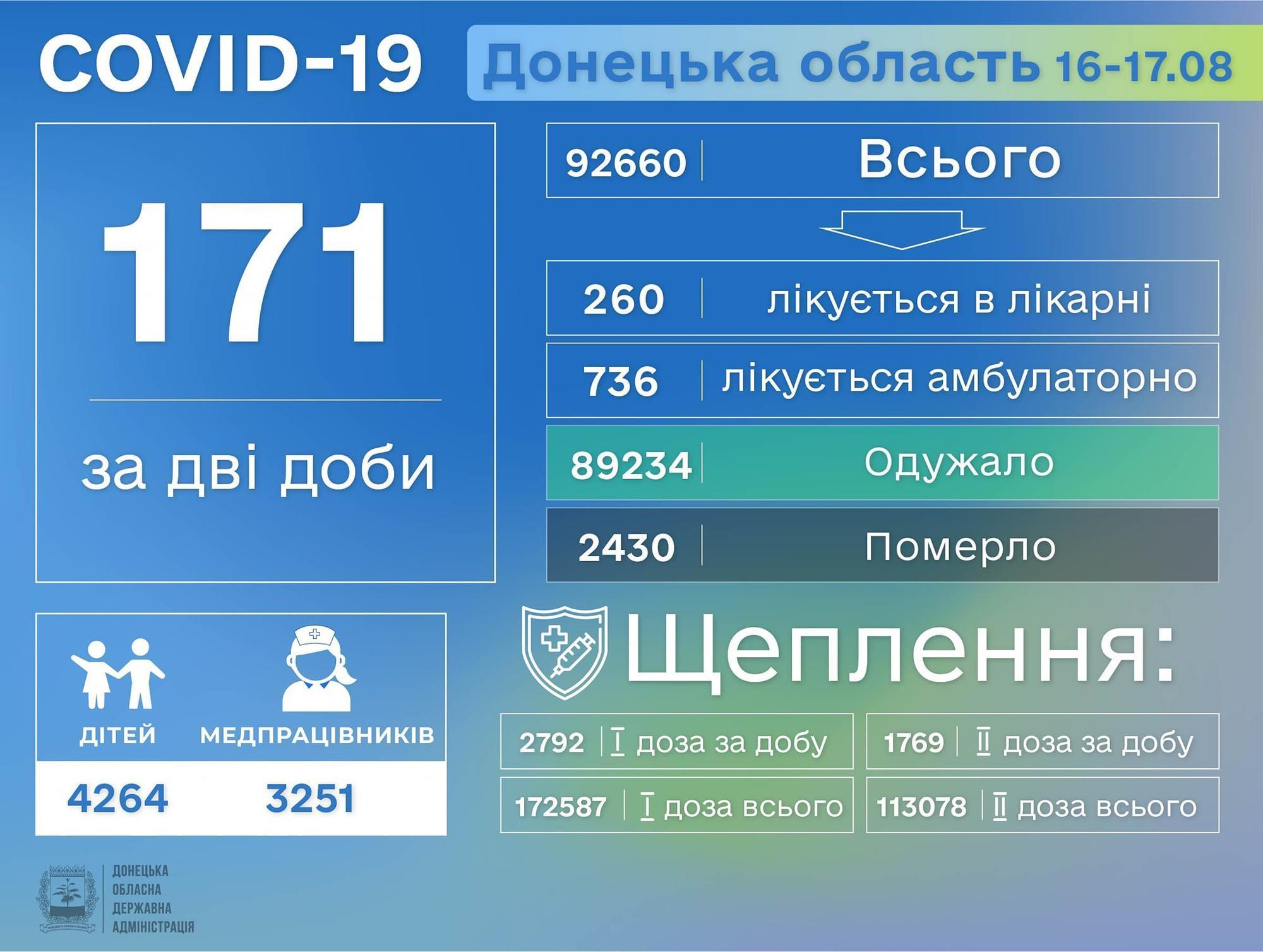 коронавирус Донецкая область 18 августа инфографика