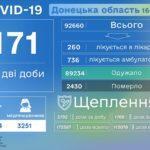 На Донеччині за тиждень майже 500 людей підхопили COVID-19