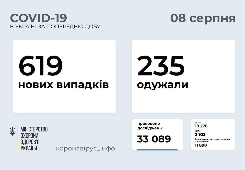 Коронавірус в Україні станом на 8 серпня 2021 року