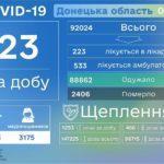 Близько 750 мешканців Донеччини наразі лікуються від COVID-19, — МОЗ