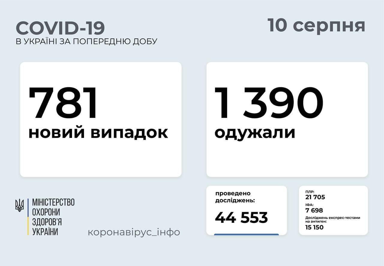 Актуальні дані щодо поширення коронавірусу в Україні