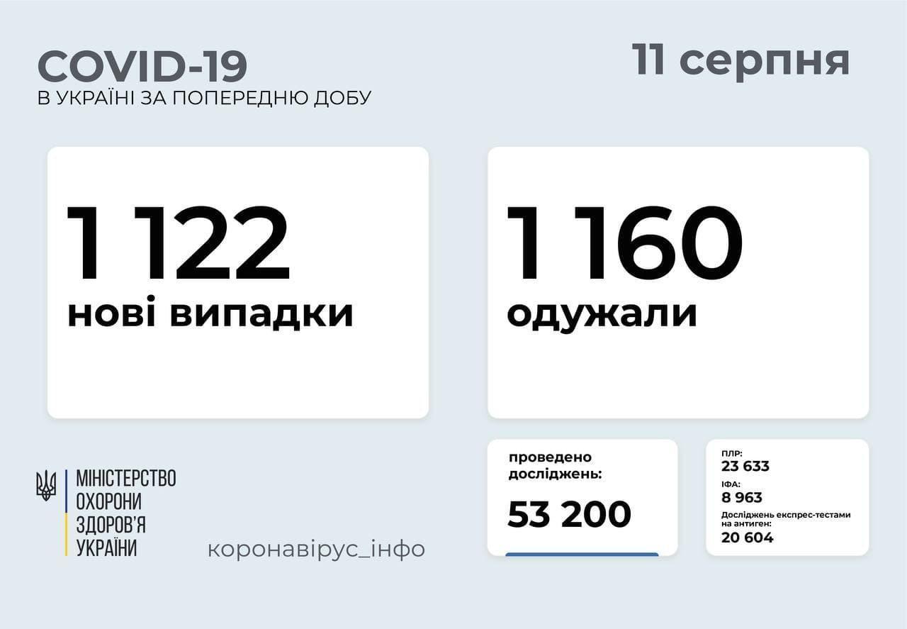 Актуальна статистика коронавірусу в Україні