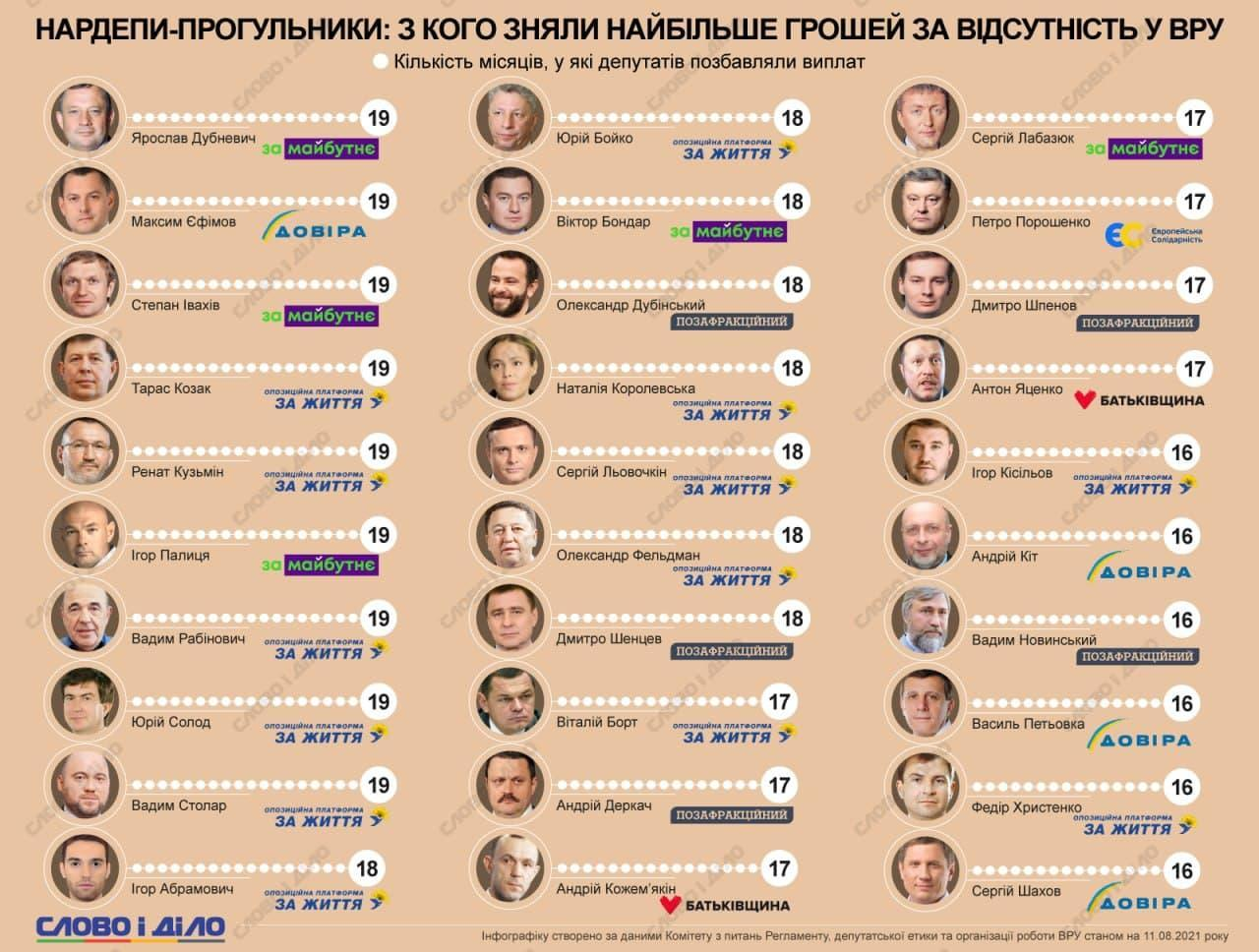4 нардепа из Донецкой области систематически прогуливают работу. За это их лишают денег на расходы